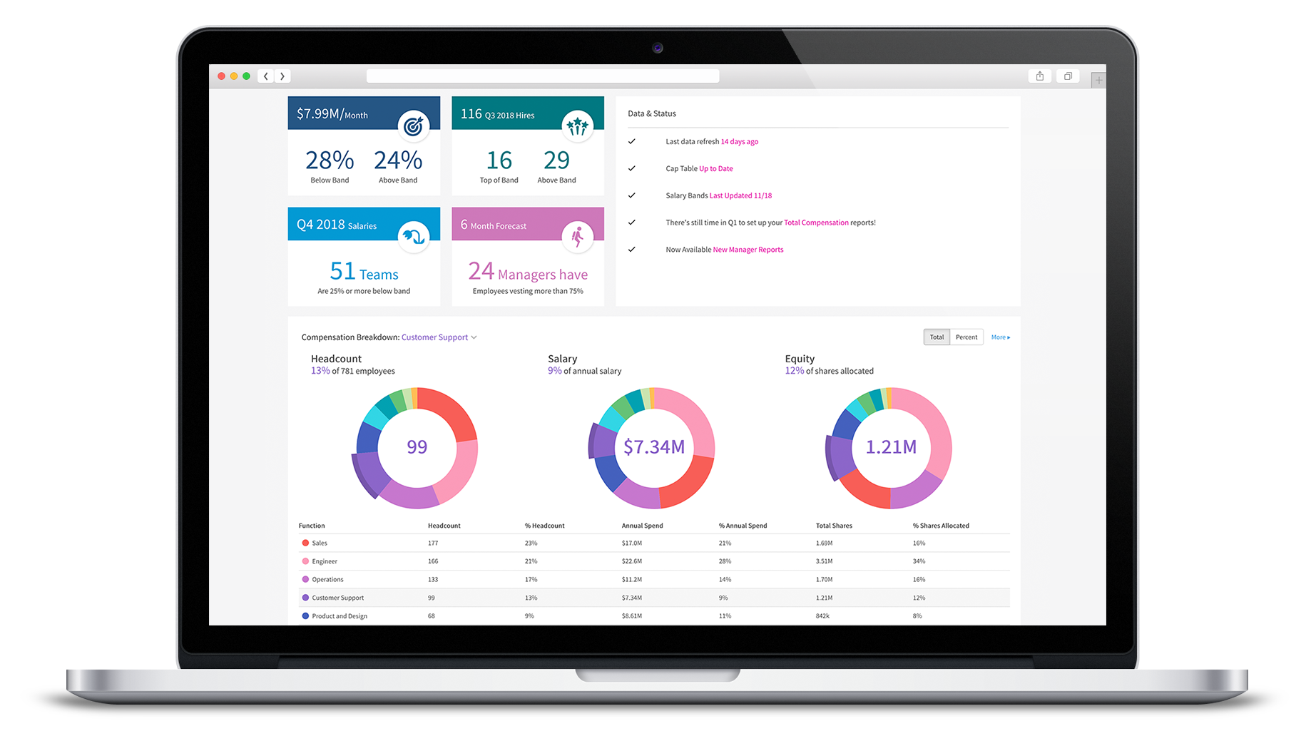 Compaas's compensation tool dashboard