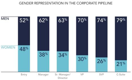 lean in gender representation in leadership