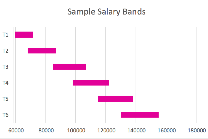 Understanding Salary Bands and Job Grades