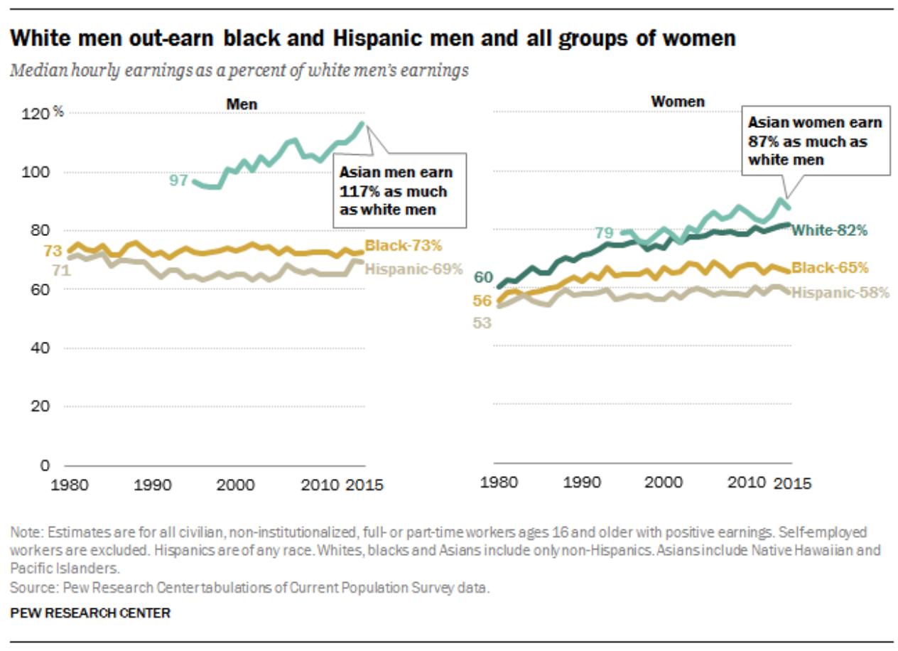 wage gap statistics